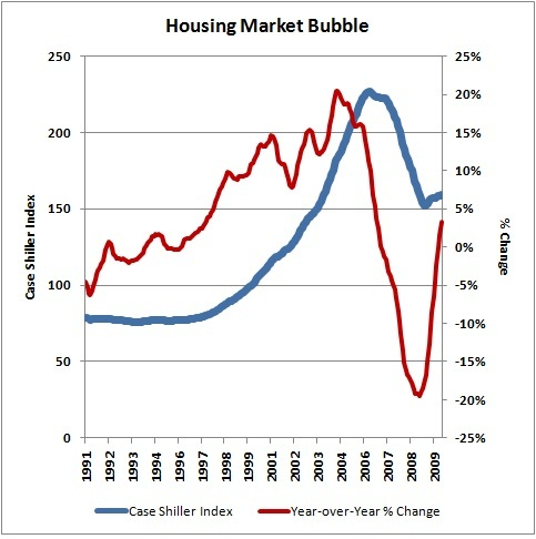 Housing Market Bubble