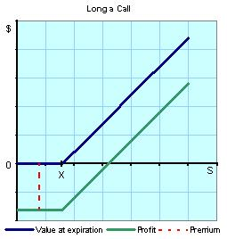 Understanding binary options charts